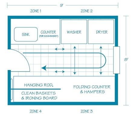 Small laundry room layouts