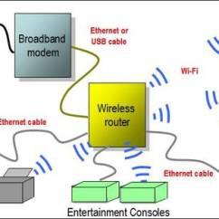 Apple Home Network Setup Diagram Twisted Tele Neck Pickup Wiring Technology Tips For The Worker | Homepreneurs's Blog
