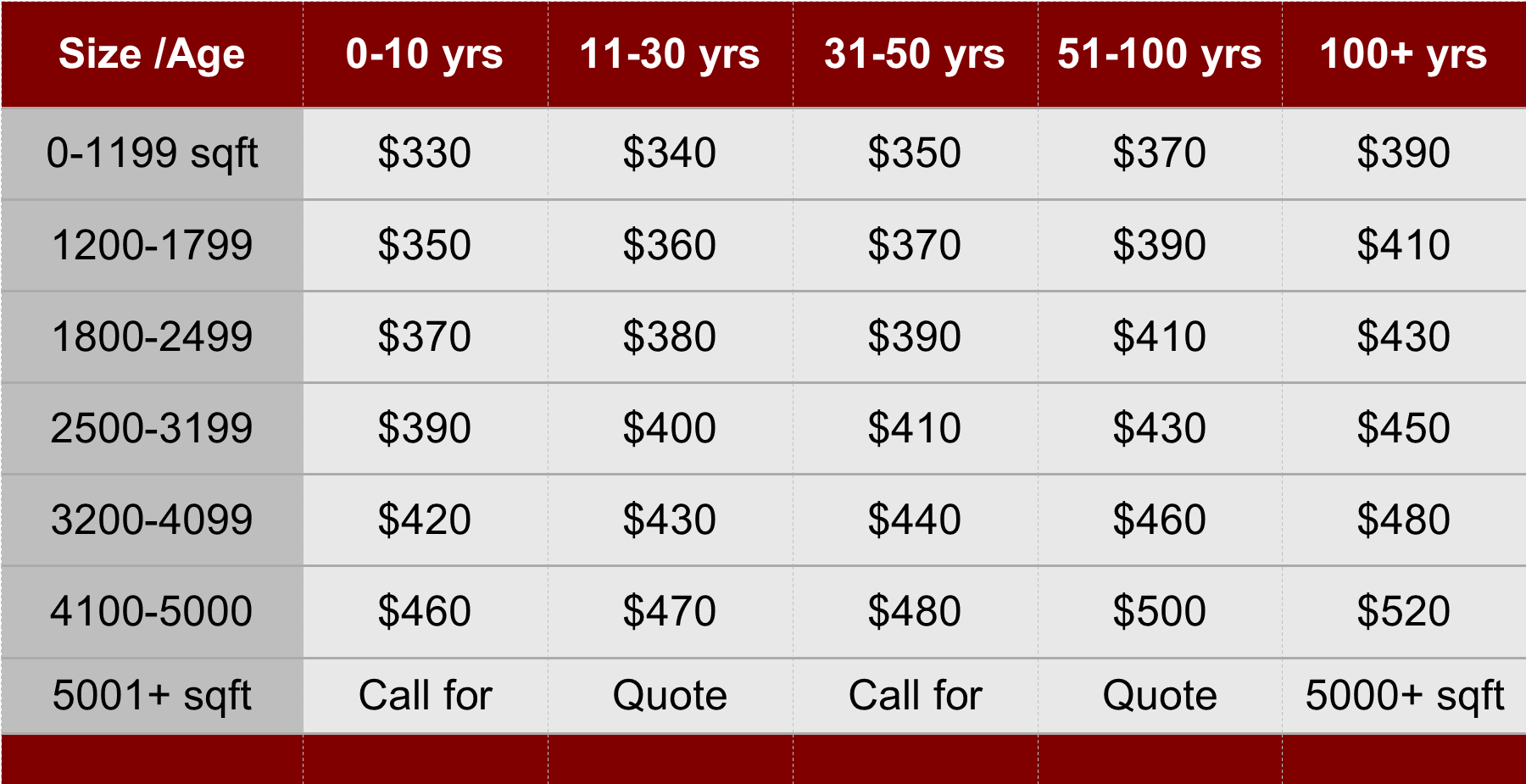 Pricing for Home Inspection in Chattanooga