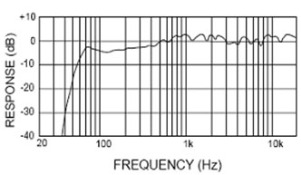 Audioengine A5 Frequency Response
