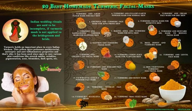 What Fresh Turmeric Used