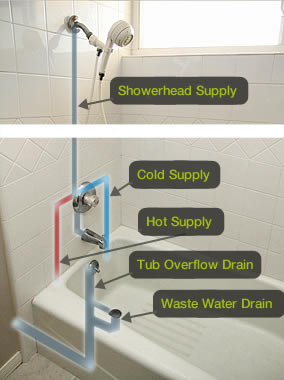 Bathtub Plumbing And Shower Stalls