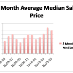 Palo Alto Real Estate Market Update – May 2010 – Homes for Sale Vs. Homes Sold