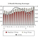 Santa Clara County Real Estate Market Update – May 2010