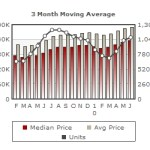 Santa Clara County Real Estate Market Update – June 2010
