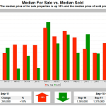 Palo Alto Real Estate Market Update – September 2011 – Homes For Sale vs. Home Sold