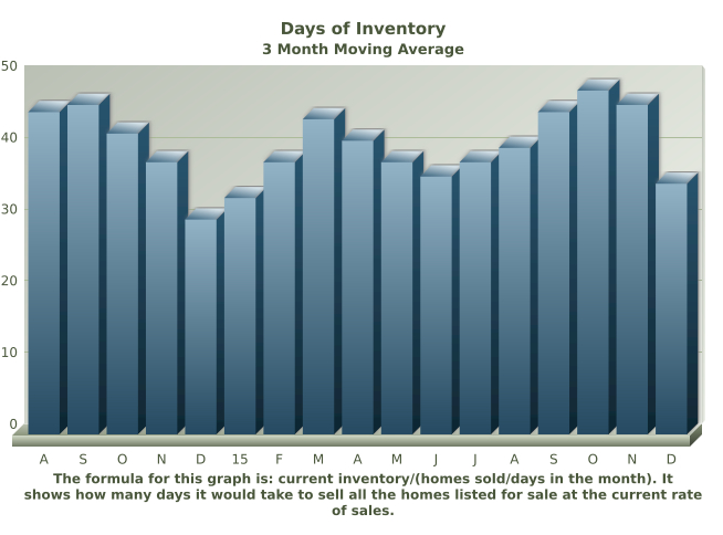 Days of Inventory
