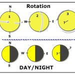 Earth's Axis Orientation/Rotation Affects Day/Night