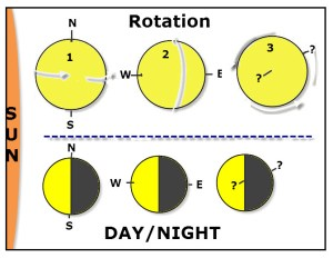 The orientation of Earth's axis determines the location of the day/night periods on Earth's surface.
