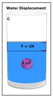 Diagram of a ball in water showing the weight of the displaced water.