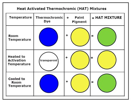 hat-mixture-chart