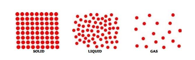 Beginner Solid Liquid Gas