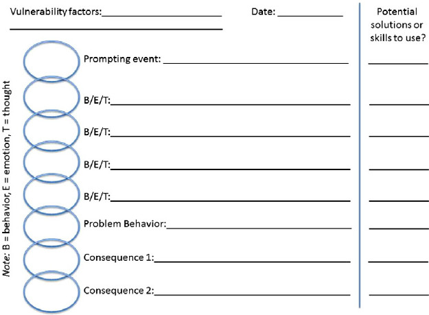 Dialectical Behavior therapy Worksheets