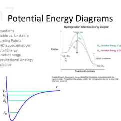 Potential Energy Diagram Worksheet Key Open Source Visio Alternative Network