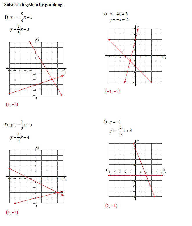 Solving Systems Of Equations by Graphing Worksheet
