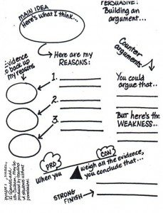 FREE Persuasive Writing Graphic Organizer