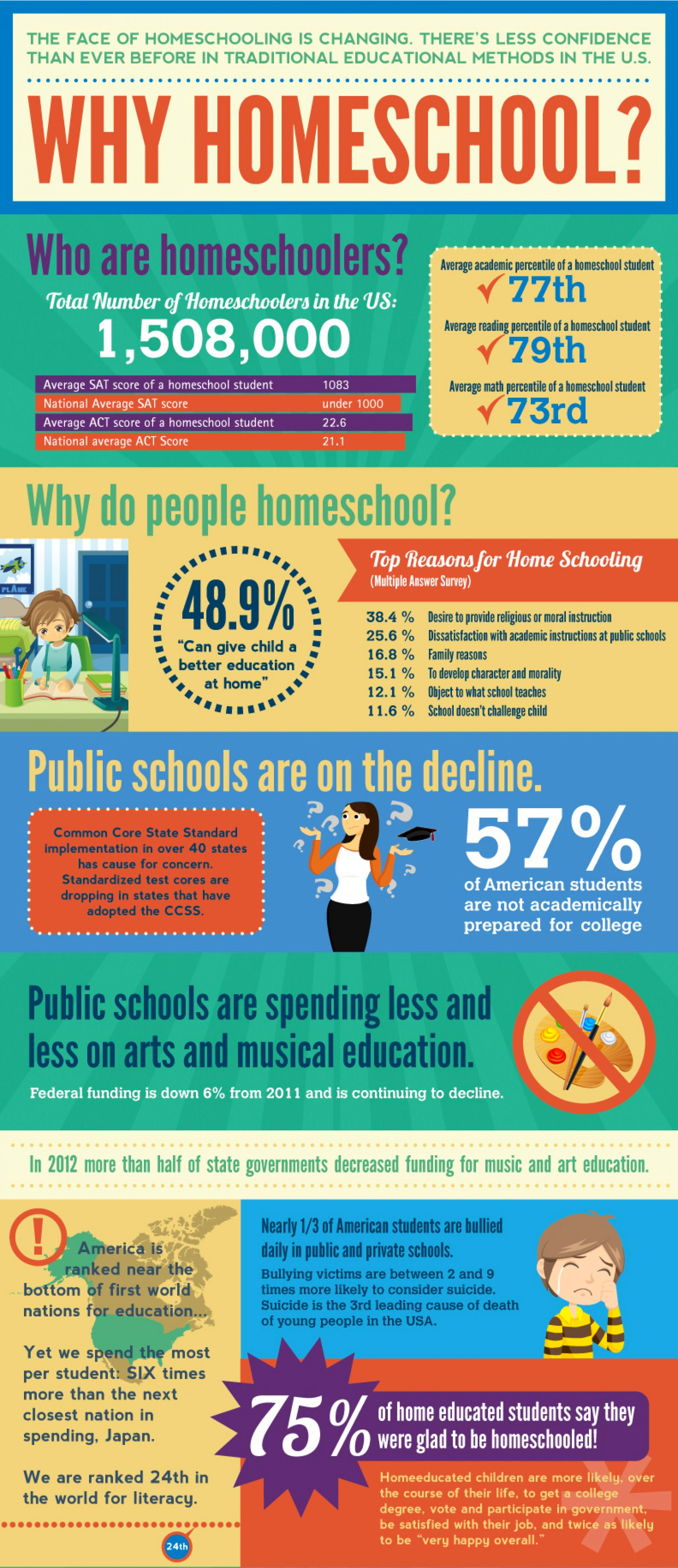 Image result for homeschooling infographic
