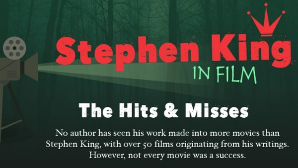 Stephen King in Film: Hits and Misses