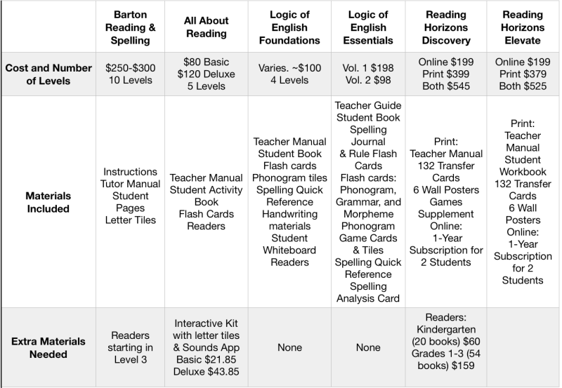 Comparison Orton Gillingham Reading Programs