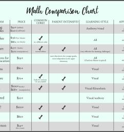 The Ultimate Homeschool Math Comparison [ 1500 x 1800 Pixel ]