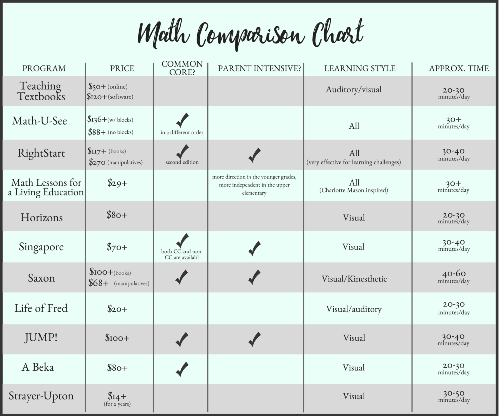 medium resolution of The Ultimate Homeschool Math Comparison