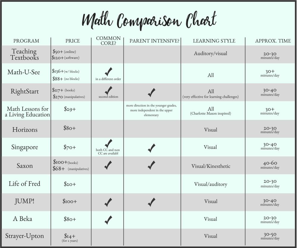 medium resolution of The Ultimate Homeschool Math Comparison