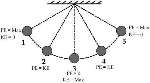 SF Physics 09