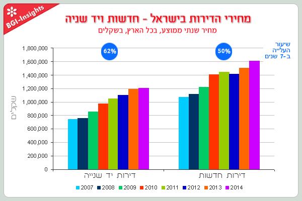 מחירי הדירות בישראל עלו כל שנה