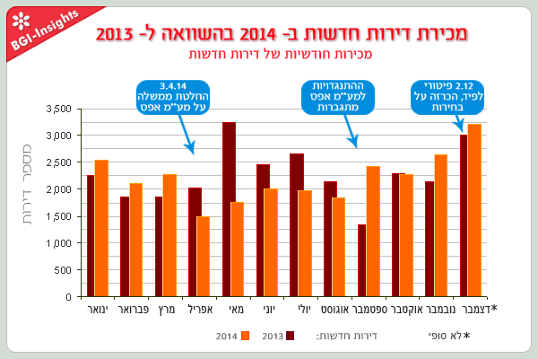 מחירת דירות חדשות ב- 2014 בהשוואה ל- 2013