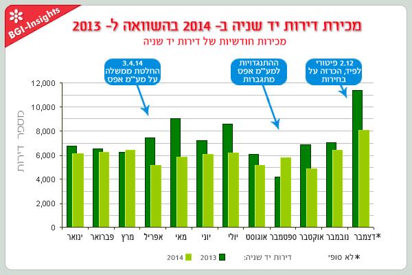 מחירת דירות יד שניה ב- 2014 בהשוואה ל- 2013