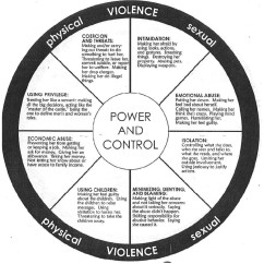 Power Circle Diagram Single Phase Reversing Motor Wiring October Community Meeting Notes Domestic Violence