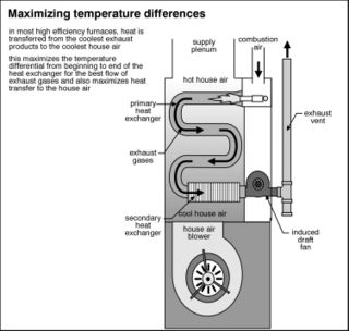 old heating furnace diagram automatic transmission wiring gravity furnaces homesmsp while money and efficiency go hand in i m listing them separately because replacing your is also good for the environment