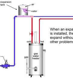 expansion tank installed thermal expansion of water and the role of an expansion tank hot water [ 1503 x 1034 Pixel ]