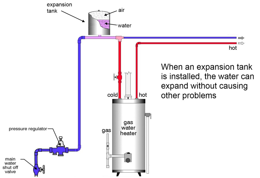 medium resolution of  expansion tank installed thermal expansion of water and the role of an expansion tank hot water