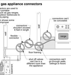 gas connector diagram  [ 1501 x 1126 Pixel ]