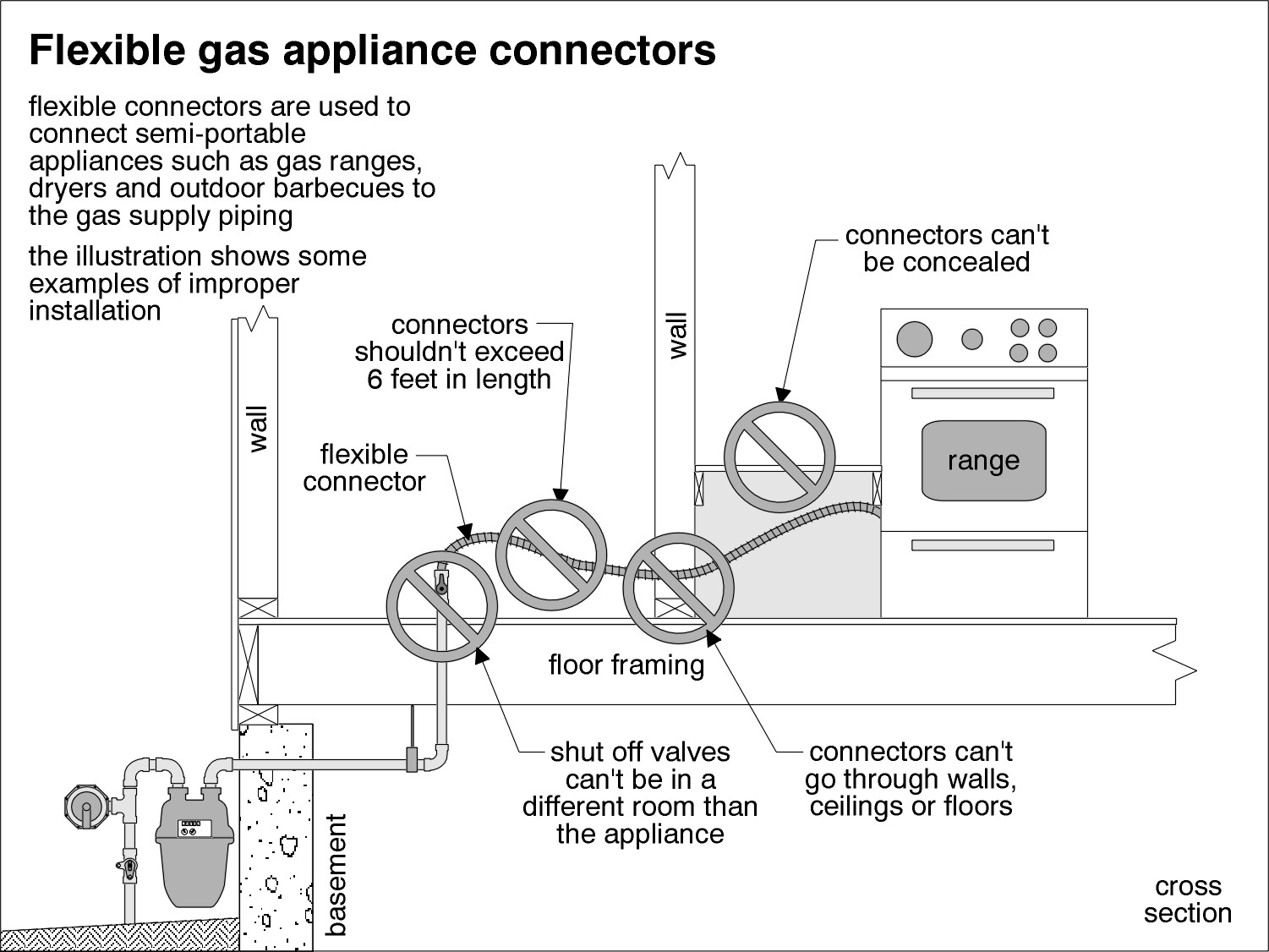 hight resolution of gas connector diagram