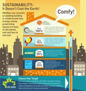 Sustainable building infographic from Homesol