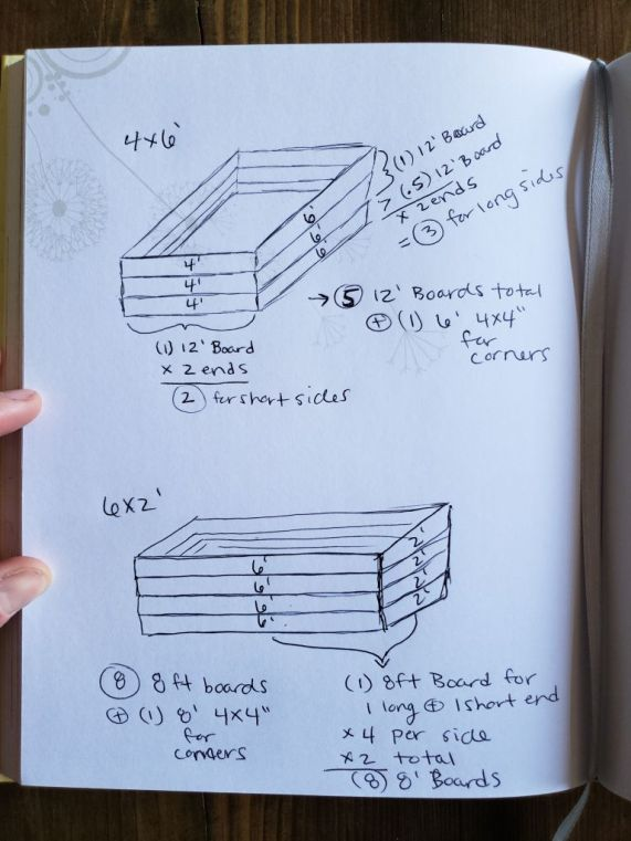 A photo of two sketches of raised beds, one 2 by 6 feet and one 4 by 6 feet, showing the math and calculations being added up to see how much lumber is required for the project.