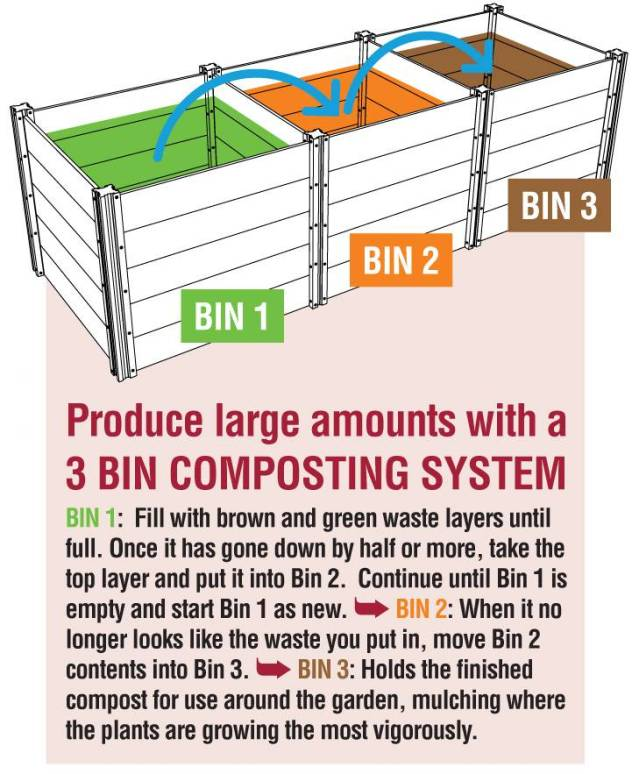 A diagram of a three bin composting system. You start with green and brown material in one bin and slowly move it through the cycle of bins depending on the stage of decomposition. Once it gets to bin three it should be finished compost.