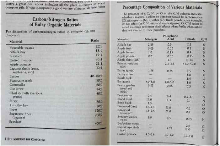 A screen shot of carbon to nitrogen ratios in chart form as seen in the Rodale Book of Composting. It shows different compostable materials and its specific carbon to nitrogen ratio which is important when you choose to make compost.
