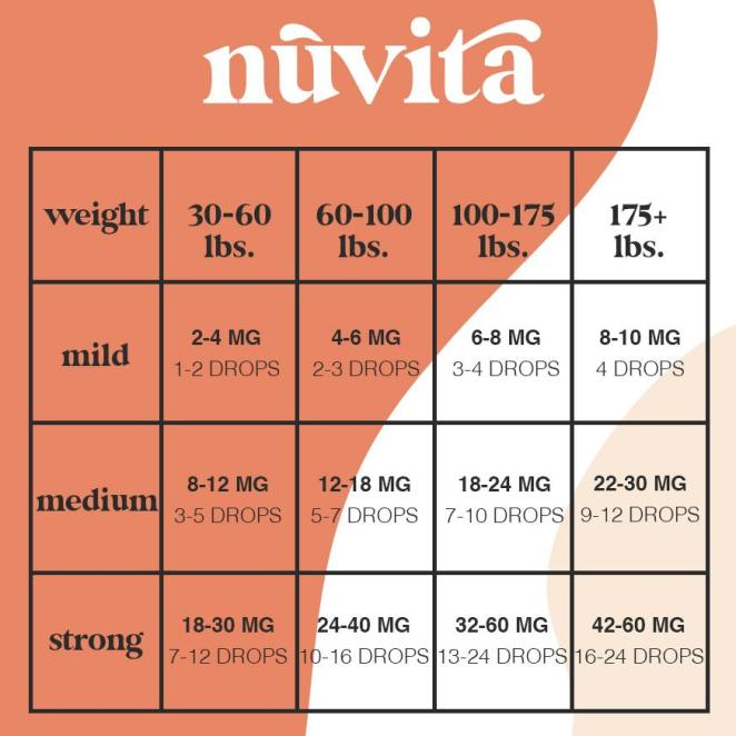 A dosing chart from Nuvita CBD, along the left there are three boxes, in each box there is the word mild, medium, and strong. Each one represents how severe your symptoms are. Along the top of the chart there are various weight groups from 30-60 lbs, 60-100 lbs., 100-175 lbs, and 175+ lbs.  Below the corresponding weight and next to the severity of the symptoms the box ranges in dosage from 2-4 mg or 1-2 drops up to 42-60 mg or 16-24 drops.