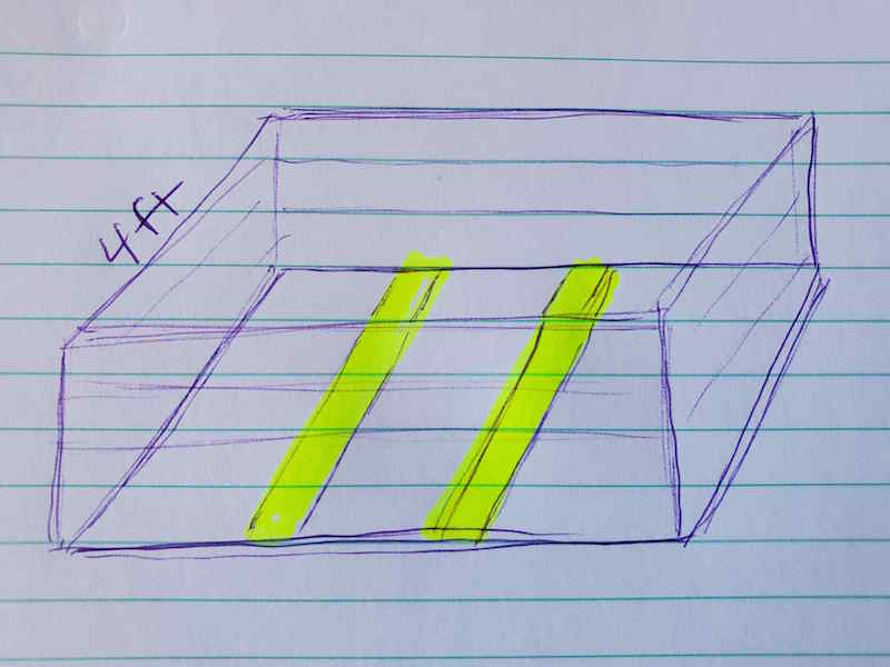 A handwritten sketch of a 4 foot wide bed, emphasizing that if you create a garden bed on concrete that is this wide or more, you should place additional boards on the bottom of the bed for support. These boards are highlighted in yellow while the rest of the 3D square image is in blue ink.