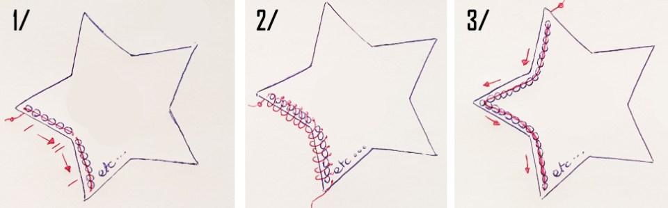 Schéma de principe expliquant la méthode et ses étapes en trois temps