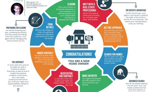Infographic showing the home buying process