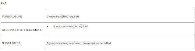 Info On FHA Loans
