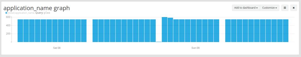 Graylog logspout output from Plex