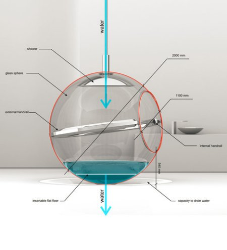 The Bathsphere concept