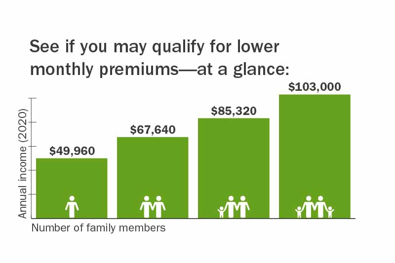 Premium Tax Credits; A Way for Coloradans to Lower Monthly Insurance Premiums