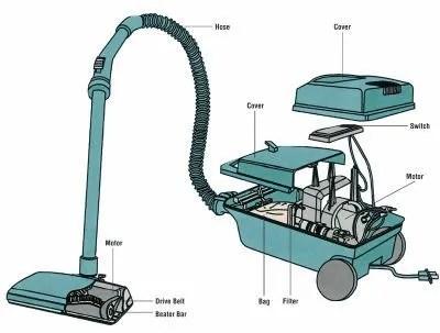 canister vacuum repair?resize=463%2C351 vacuum repair the ultimate diy guide home vacuum zone