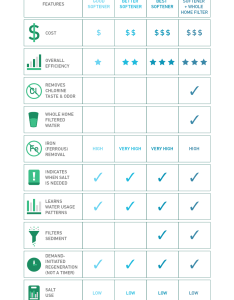 Water softener type selection chart also how to choose  for your home step by guide rh homewater